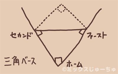 三角野球の図